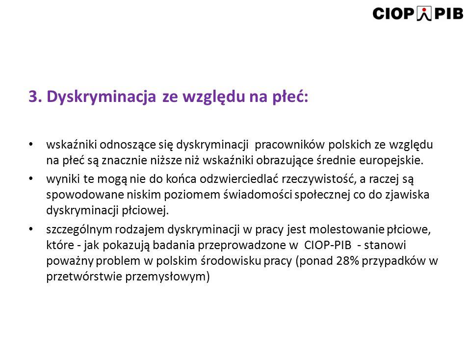 3. Dyskryminacja ze względu na płeć: wskaźniki odnoszące się dyskryminacji pracowników polskich ze względu na płeć są znacznie niższe niż wskaźniki ob