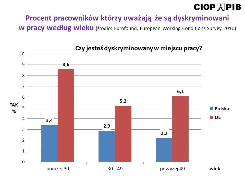 Procent pracowników którzy uważają że są dyskryminowani w pracy według rodzaju zatrudnienia (źródło: Eurofound, European Working Conditions Survey 2010)