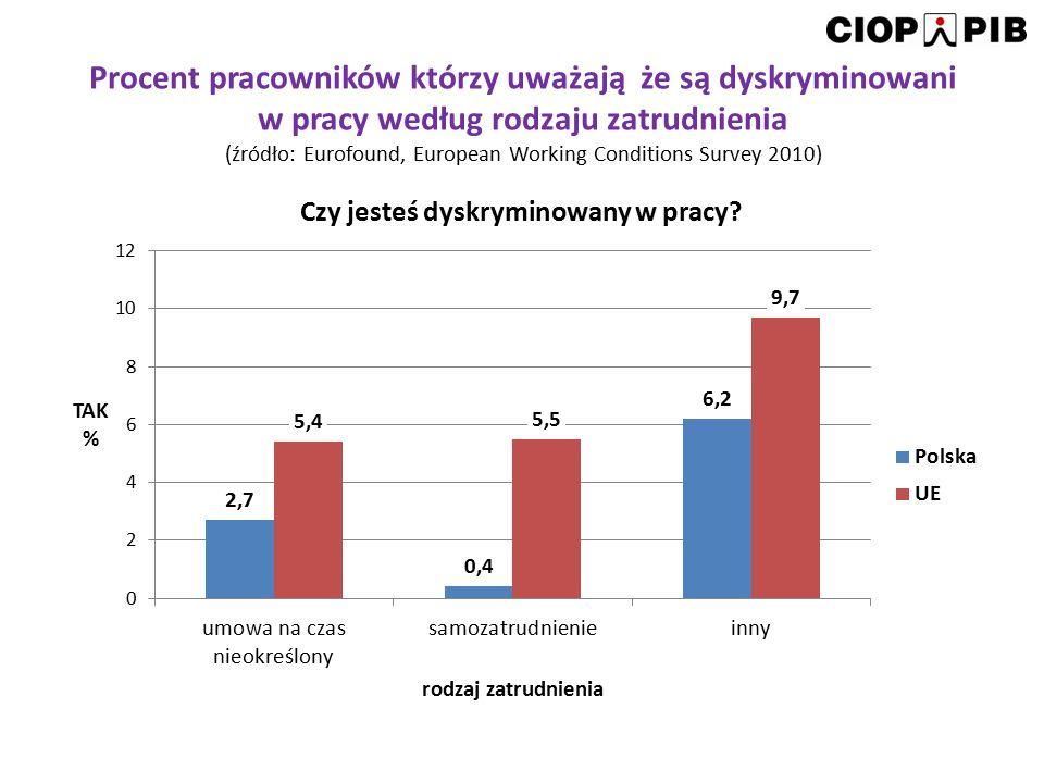 Procent pracowników którzy uważają, że są dyskryminowani w pracy według rodzaju działalności (źródło: Eurofound, European Working Conditions Survey 2010)