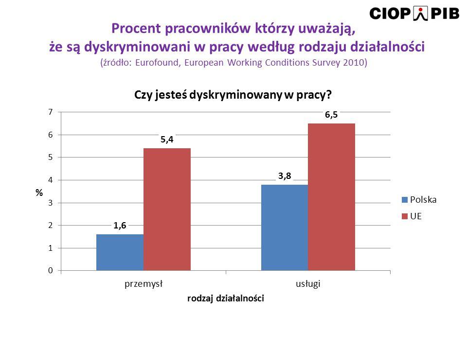 Procent pracowników którzy uważają, że są dyskryminowani w pracy według rodzaju działalności (źródło: Eurofound, European Working Conditions Survey 20