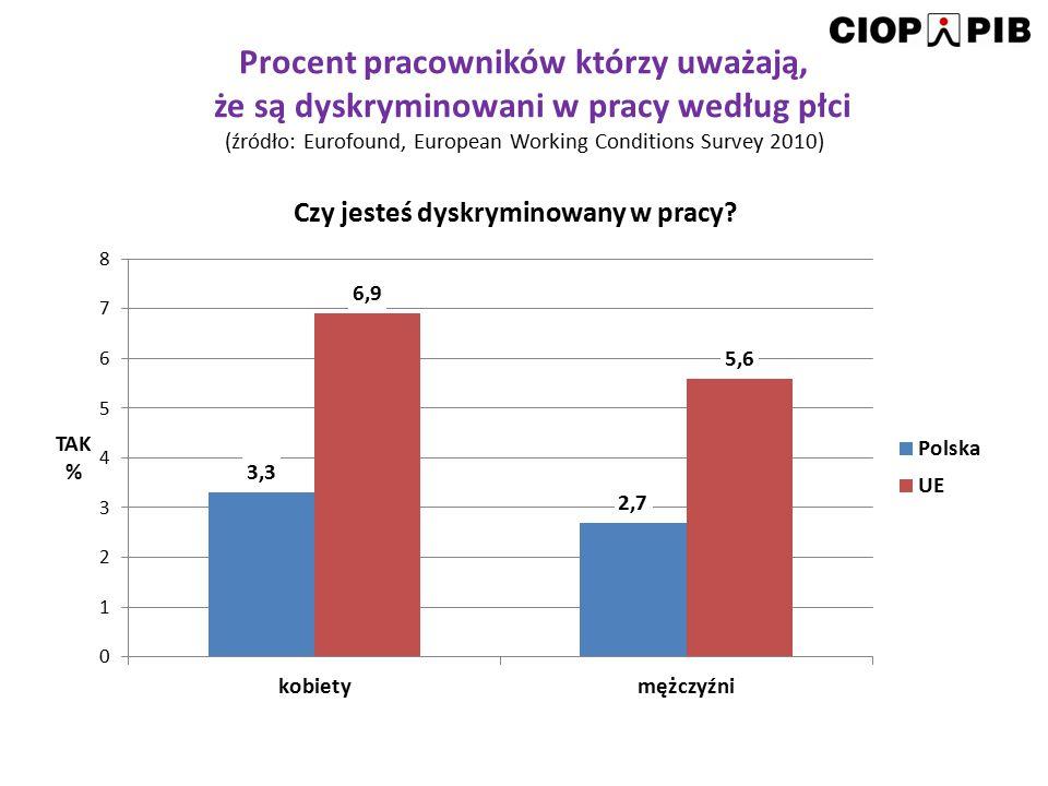 """Poczucie dyskryminacji w zależności od wielkości przedsiębiorstwa Wielkość przedsiębiorstwa p< MałeŚrednie Duże Czuję się dyskryminowana(y) w firmie 12,021,7 22,6 0,01 Źródło: 04.A.37: Ocena działań podejmowanych w polskich przedsiębiorstwach ukierunkowanych na utrzymanie w zatrudnieniu pracowników starszych (50+), realizowanego w ramach II etapu programu wieloletniego pn """"Poprawa Bezpieczeństwa i Warunków Pracy finansowanego w latach 2011-2013 w zakresie zadań służb państwowych przez Ministerstwo Pracy i Polityki Społecznej."""