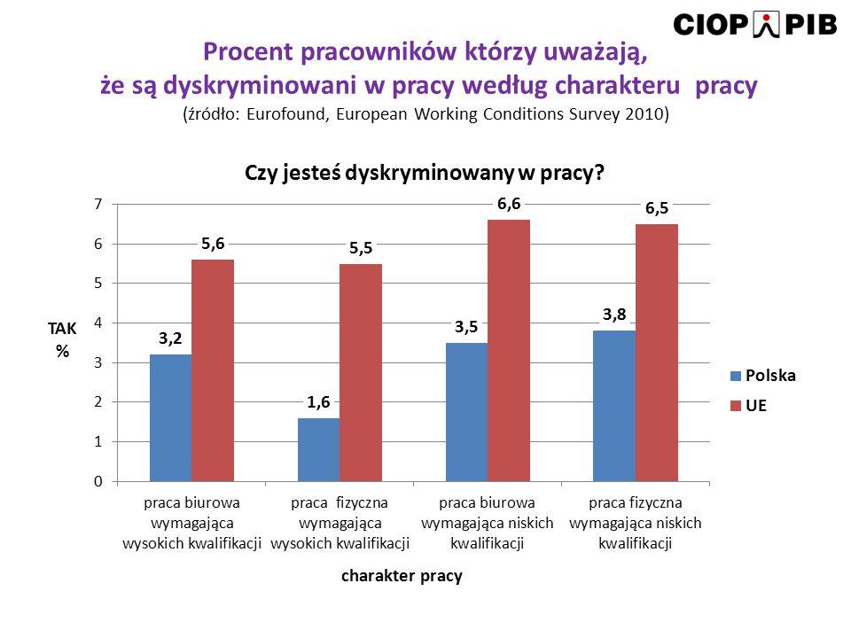 Dyskryminacja w pracy w krajach UE – wyniki piątego ogólnoeuropejskiego badania warunków pracy