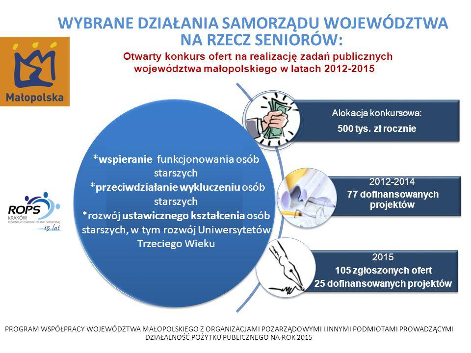 WYBRANE DZIAŁANIA SAMORZĄDU WOJEWÓDZTWA NA RZECZ SENIORÓW: Otwarty konkurs ofert na realizację zadań publicznych województwa małopolskiego w latach 2012-2015 Alokacja konkursowa: 500 tys.
