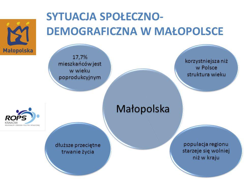 SYTUACJA SPOŁECZNO- DEMOGRAFICZNA W MAŁOPOLSCE Małopolska 17,7% mieszkańców jest w wieku poprodukcyjnym korzystniejsza niż w Polsce struktura wieku populacja regionu starzeje się wolniej niż w kraju dłuższe przeciętne trwanie życia