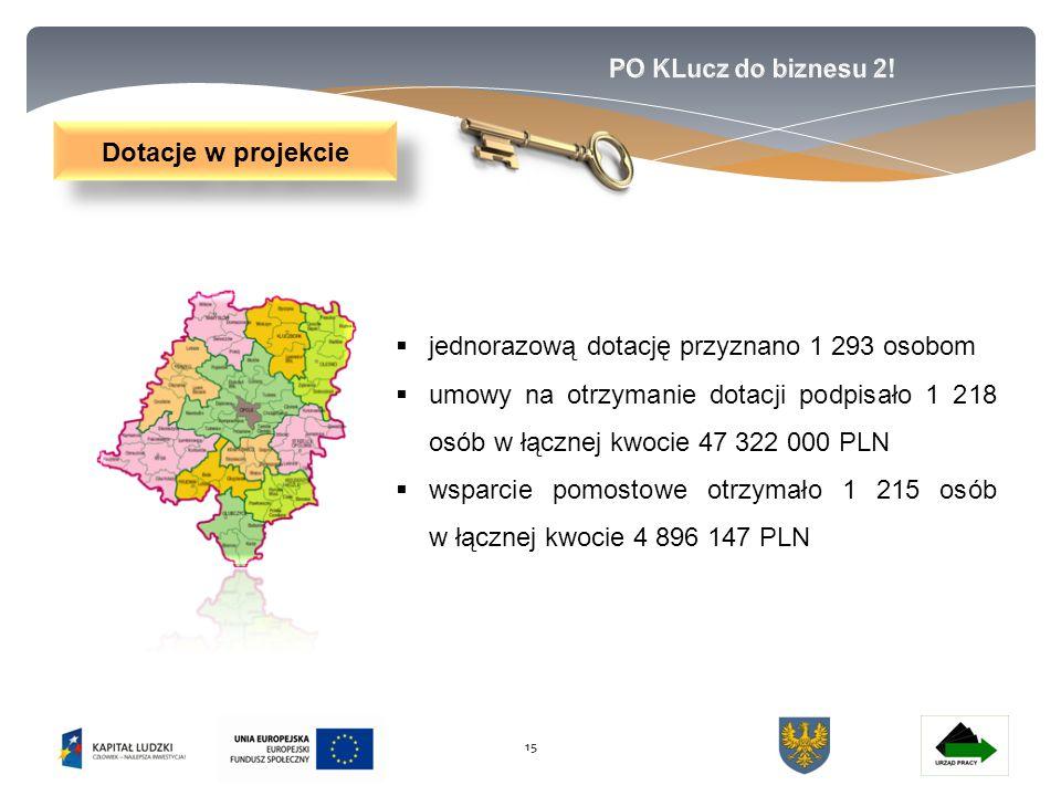 15  jednorazową dotację przyznano 1 293 osobom  umowy na otrzymanie dotacji podpisało 1 218 osób w łącznej kwocie 47 322 000 PLN  wsparcie pomostowe otrzymało 1 215 osób w łącznej kwocie 4 896 147 PLN Dotacje w projekcie