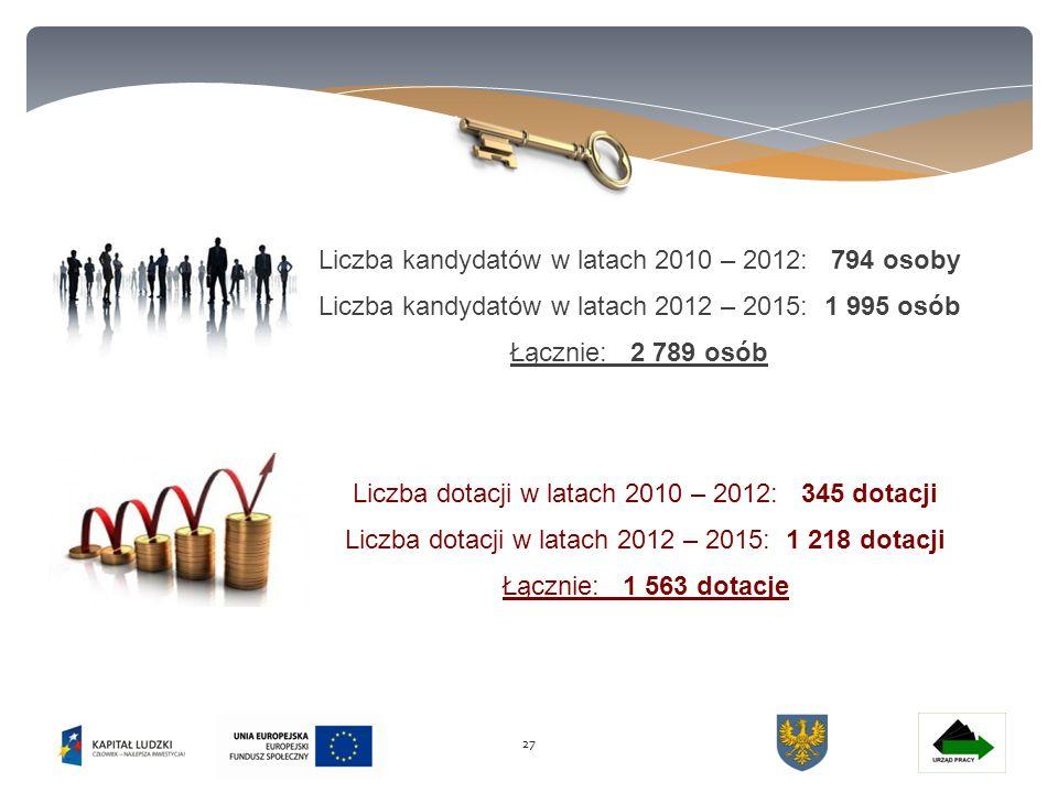 27 Liczba kandydatów w latach 2010 – 2012: 794 osoby Liczba kandydatów w latach 2012 – 2015: 1 995 osób Łącznie: 2 789 osób Liczba dotacji w latach 2010 – 2012: 345 dotacji Liczba dotacji w latach 2012 – 2015: 1 218 dotacji Łącznie: 1 563 dotacje