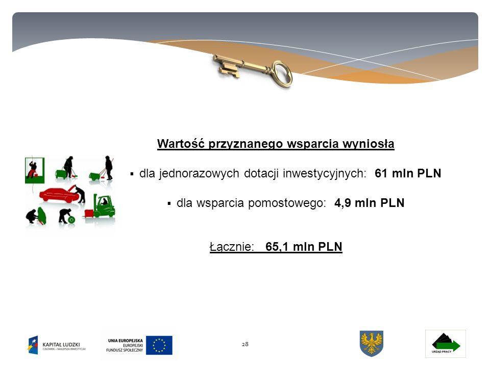 28 Wartość przyznanego wsparcia wyniosła  dla jednorazowych dotacji inwestycyjnych: 61 mln PLN  dla wsparcia pomostowego: 4,9 mln PLN Łącznie: 65,1 mln PLN
