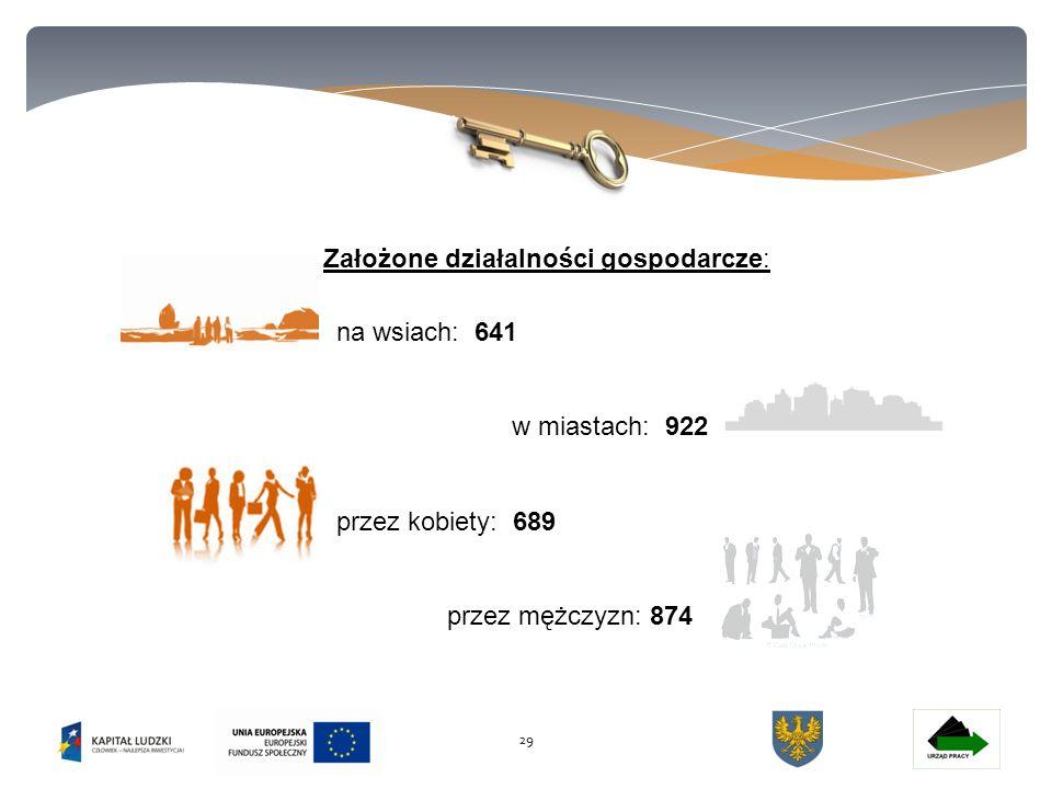 29 Założone działalności gospodarcze: na wsiach: 641 w miastach: 922 przez kobiety: 689 przez mężczyzn: 874