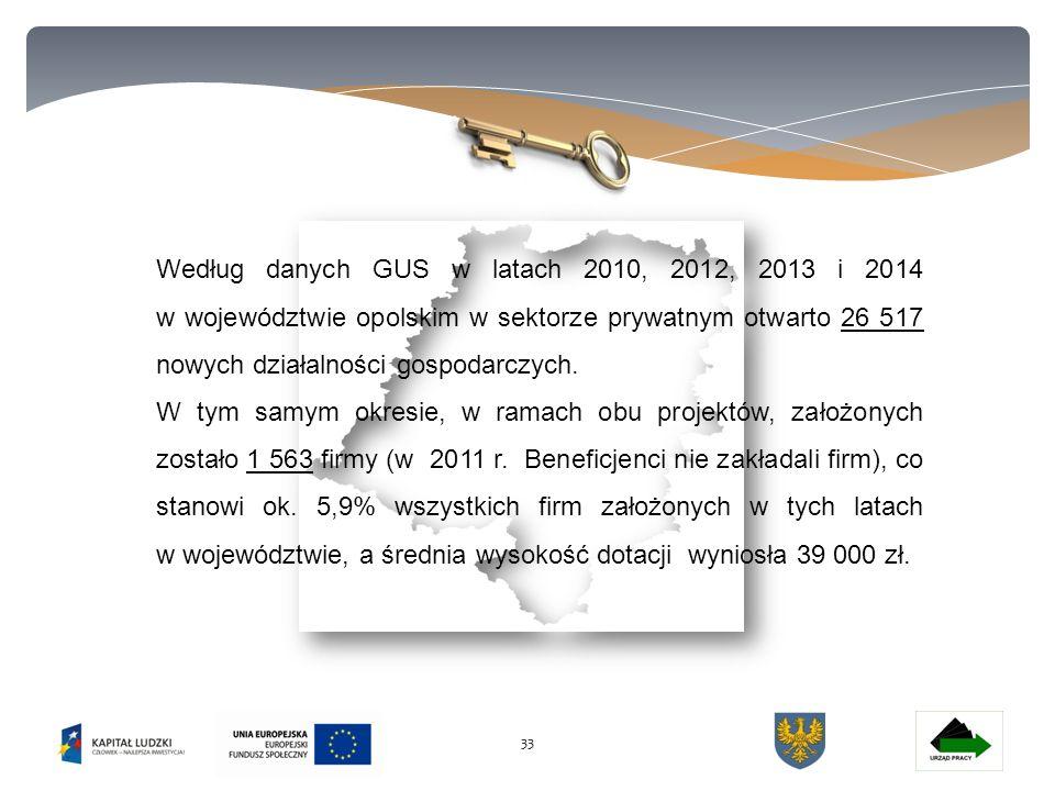 33 Według danych GUS w latach 2010, 2012, 2013 i 2014 w województwie opolskim w sektorze prywatnym otwarto 26 517 nowych działalności gospodarczych.