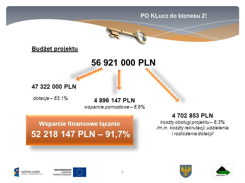 77 Budżet projektu 56 921 000 PLN 47 322 000 PLN 4 896 147 PLN wsparcie pomostowe – 8,6% dotacje – 83,1% Wsparcie finansowe łącznie 52 218 147 PLN – 91,7% Wsparcie finansowe łącznie 52 218 147 PLN – 91,7% 4 702 853 PLN koszty obsługi projektu – 8,3% /m.in.