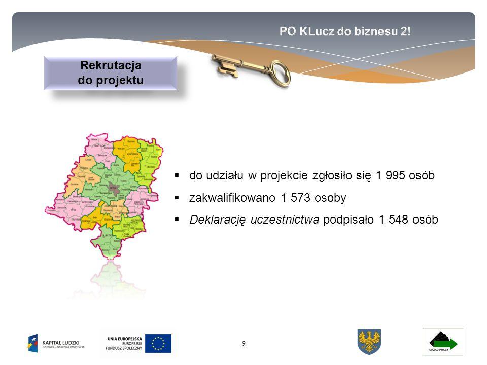 99  do udziału w projekcie zgłosiło się 1 995 osób  zakwalifikowano 1 573 osoby  Deklarację uczestnictwa podpisało 1 548 osób Rekrutacja do projektu Rekrutacja do projektu