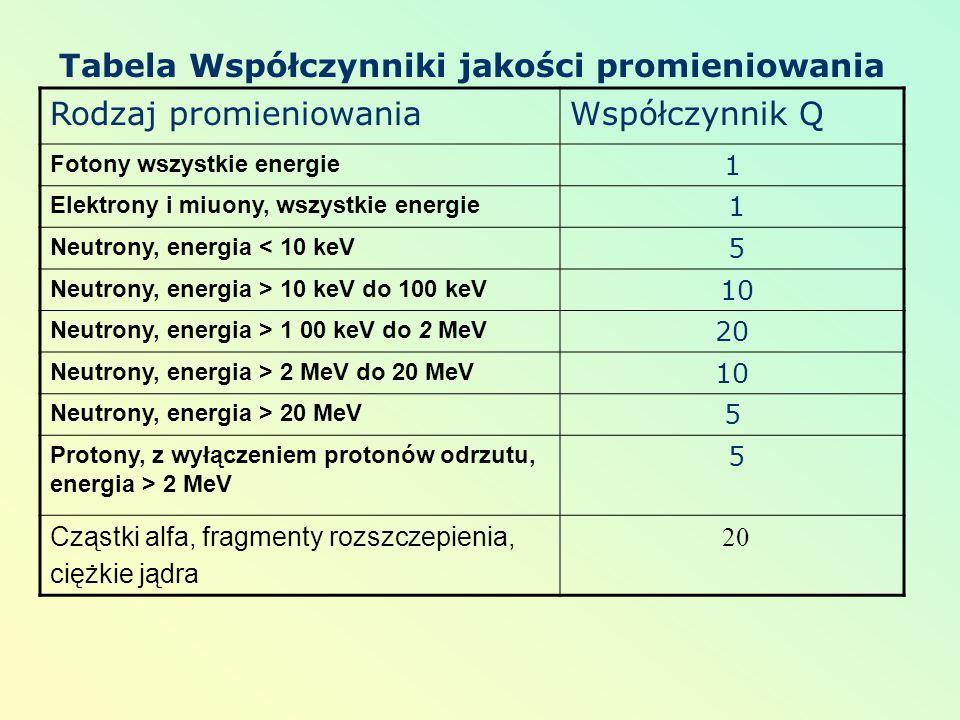 Tabela Współczynniki jakości promieniowania Rodzaj promieniowaniaWspółczynnik Q Fotony wszystkie energie 1 Elektrony i miuony, wszystkie energie 1 Neu