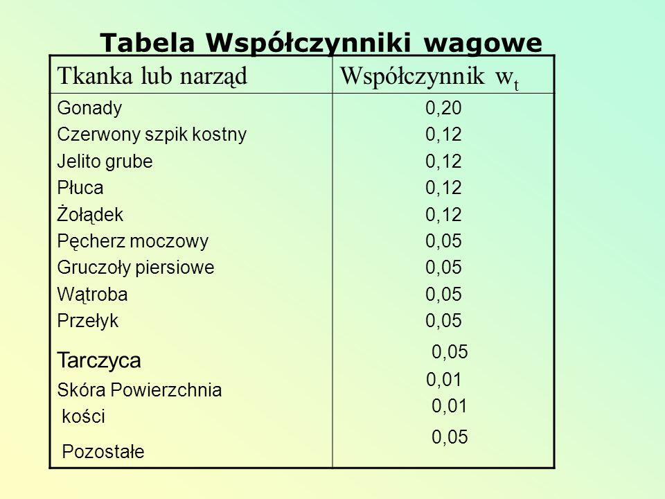 Tabela Współczynniki wagowe Tkanka lub narządWspółczynnik w t Gonady Czerwony szpik kostny Jelito grube Płuca Żołądek Pęcherz moczowy Gruczoły piersio