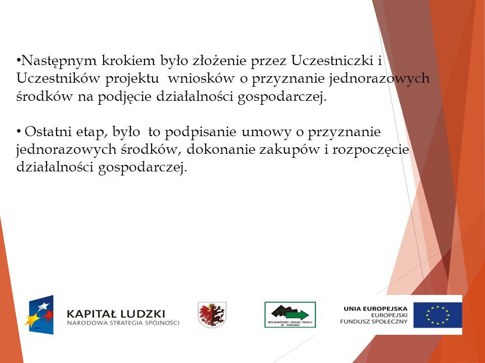 Następnym krokiem było złożenie przez Uczestniczki i Uczestników projektu wniosków o przyznanie jednorazowych środków na podjęcie działalności gospodarczej.