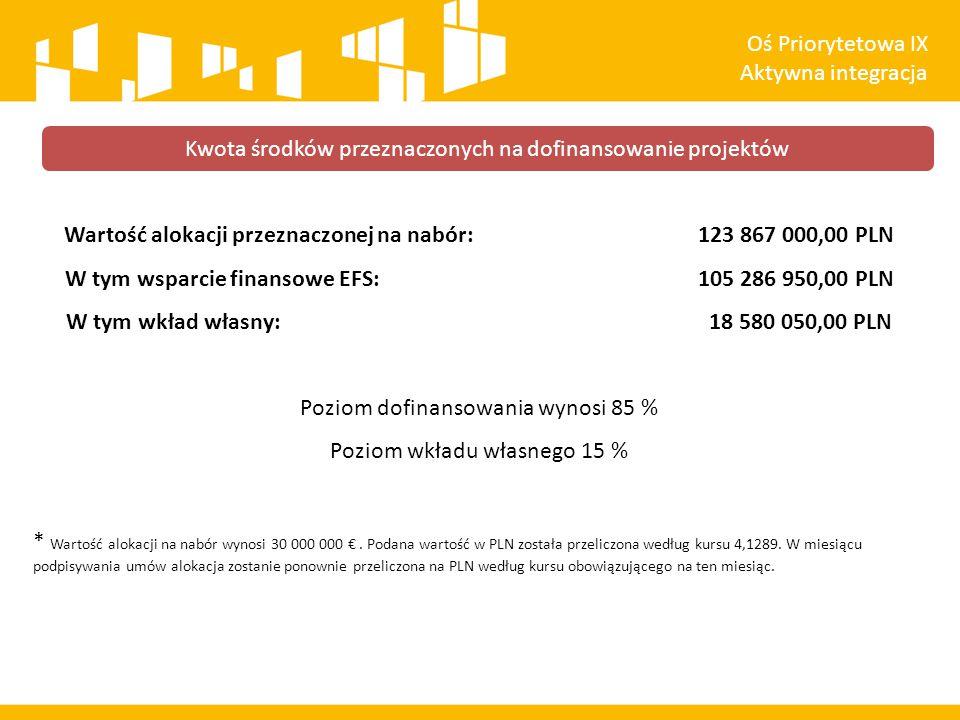 Wartość alokacji przeznaczonej na nabór: 123 867 000,00 PLN W tym wsparcie finansowe EFS: 105 286 950,00 PLN W tym wkład własny: 18 580 050,00 PLN Poziom dofinansowania wynosi 85 % Poziom wkładu własnego 15 % * Wartość alokacji na nabór wynosi 30 000 000 €.