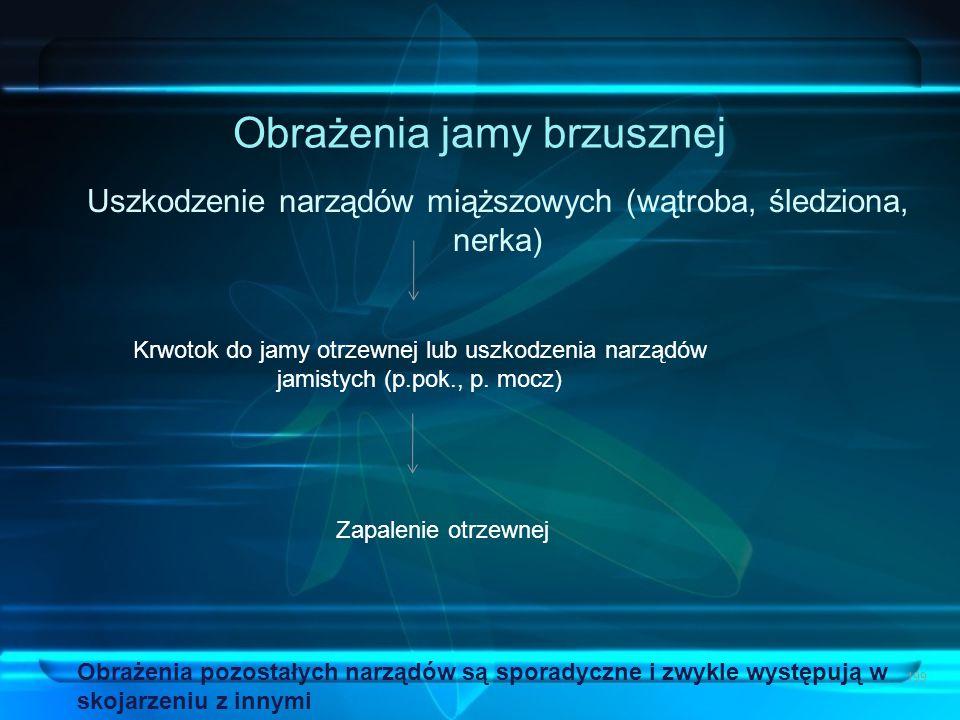 Obrażenia jamy brzusznej Uszkodzenie narządów miąższowych (wątroba, śledziona, nerka) 199 Krwotok do jamy otrzewnej lub uszkodzenia narządów jamistych