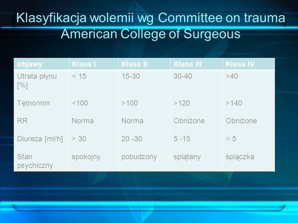 Klasyfikacja wolemii wg Committee on trauma American College of Surgeous objawyKlasa IKlasa IIKlasa IIIKlasa IV Utrata płynu [%] Tętno/min RR Diureza