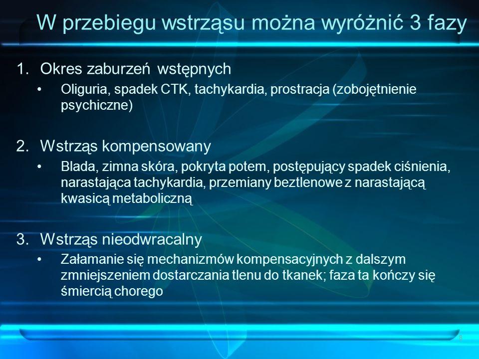 W przebiegu wstrząsu można wyróżnić 3 fazy 1.Okres zaburzeń wstępnych Oliguria, spadek CTK, tachykardia, prostracja (zobojętnienie psychiczne) 2.Wstrz