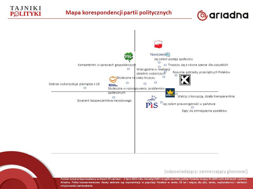 Pomiar został przeprowadzony w dniach 29 czerwca – 2 lipca 2015 roku metodą CAWI na ogólnopolskiej próbie Polaków liczącej N=1003 osób dobranych z panelu Ariadna.