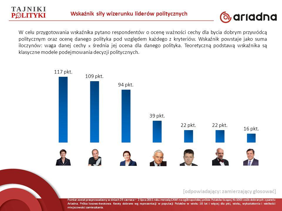 Pomiar został przeprowadzony w dniach 29 czerwca – 2 lipca 2015 roku metodą CAWI na ogólnopolskiej próbie Polaków liczącej N=1003 osób dobranych z pan