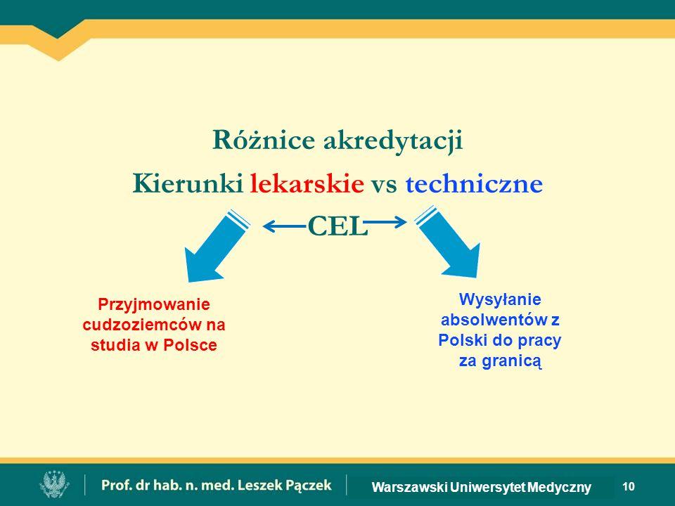 Różnice akredytacji Kierunki lekarskie vs techniczne CEL 10 Warszawski Uniwersytet Medyczny Przyjmowanie cudzoziemców na studia w Polsce Wysyłanie absolwentów z Polski do pracy za granicą