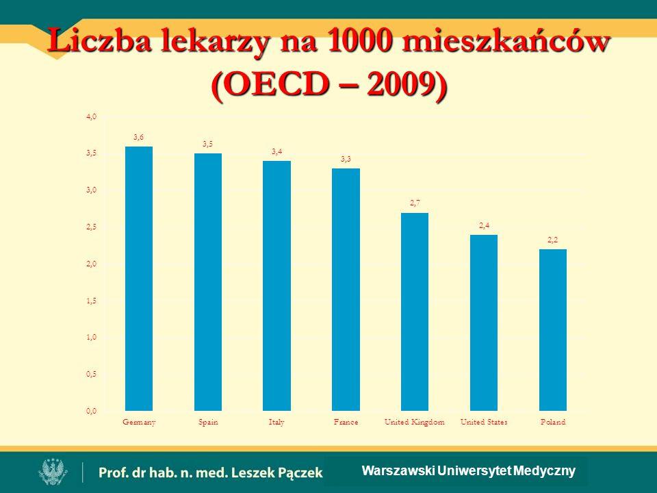 Liczba lekarzy na 1000 mieszkańców (OECD – 2009) Warszawski Uniwersytet Medyczny