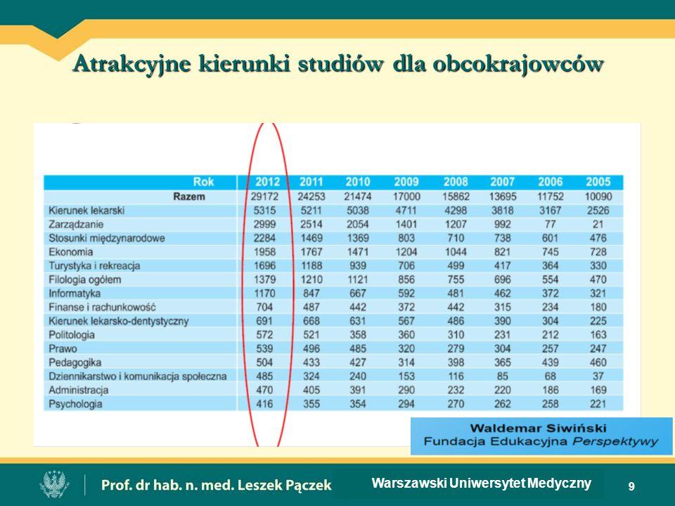 Atrakcyjne kierunki studiów dla obcokrajowców 9 Warszawski Uniwersytet Medyczny