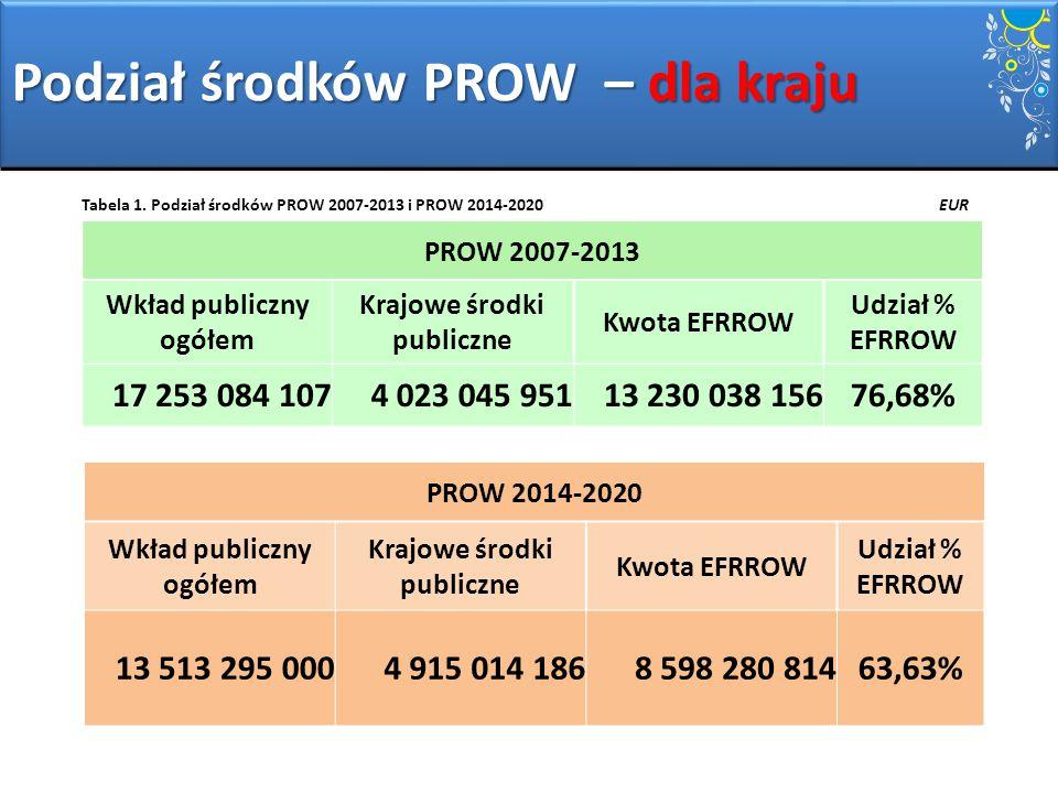 Podział środków PROW – dla kraju Tabela 1. Podział środków PROW 2007-2013 i PROW 2014-2020 EUR PROW 2007-2013 Wkład publiczny ogółem Krajowe środki pu