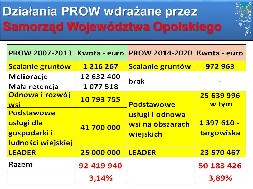 Działania PROW wdrażane przez Samorząd Województwa Opolskiego