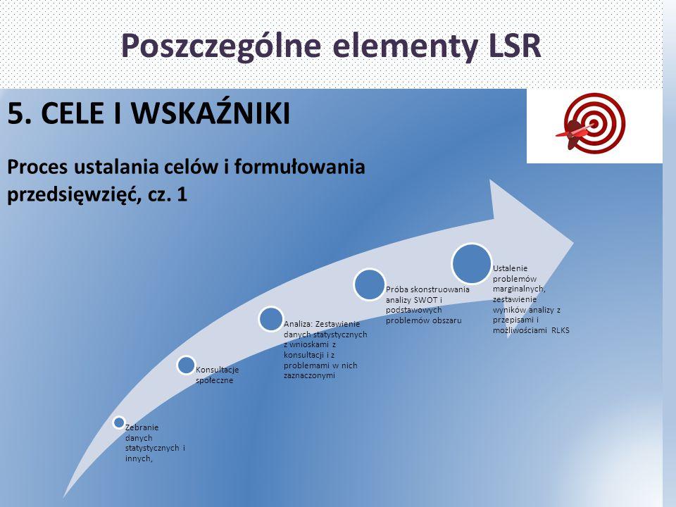 Poszczególne elementy LSR 5. CELE I WSKAŹNIKI Proces ustalania celów i formułowania przedsięwzięć, cz. 1 Zebranie danych statystycznych i innych, Kons