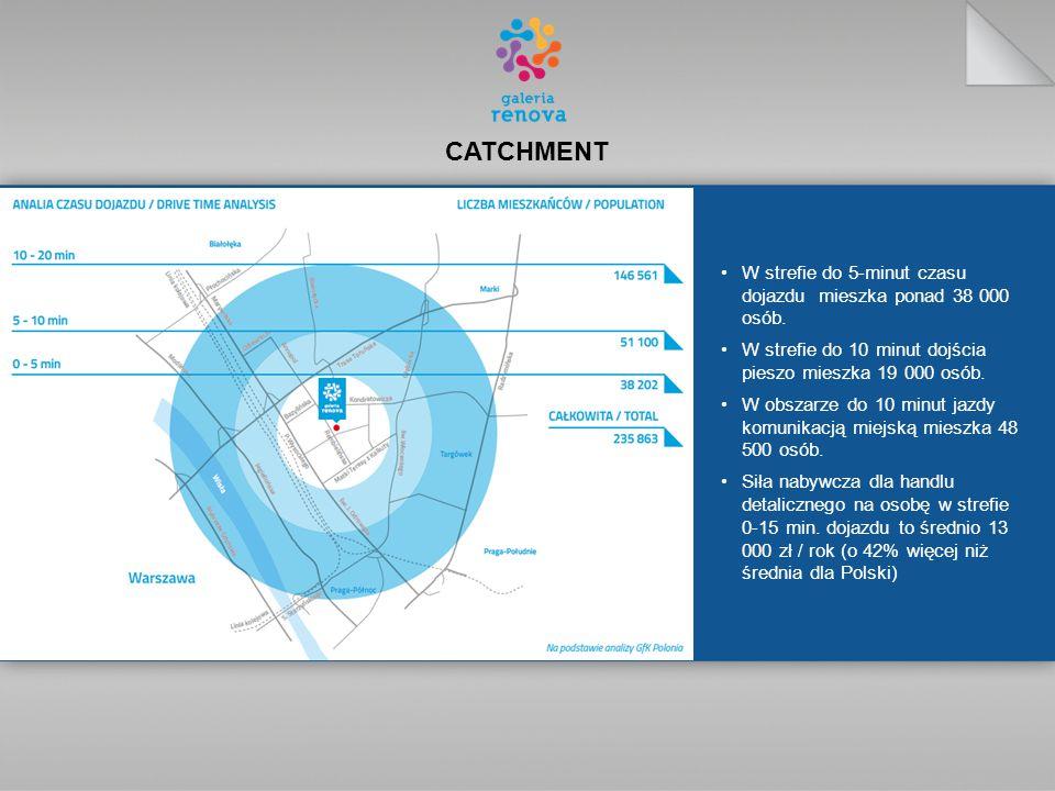 CATCHMENT W strefie do 5-minut czasu dojazdu mieszka ponad 38 000 osób.