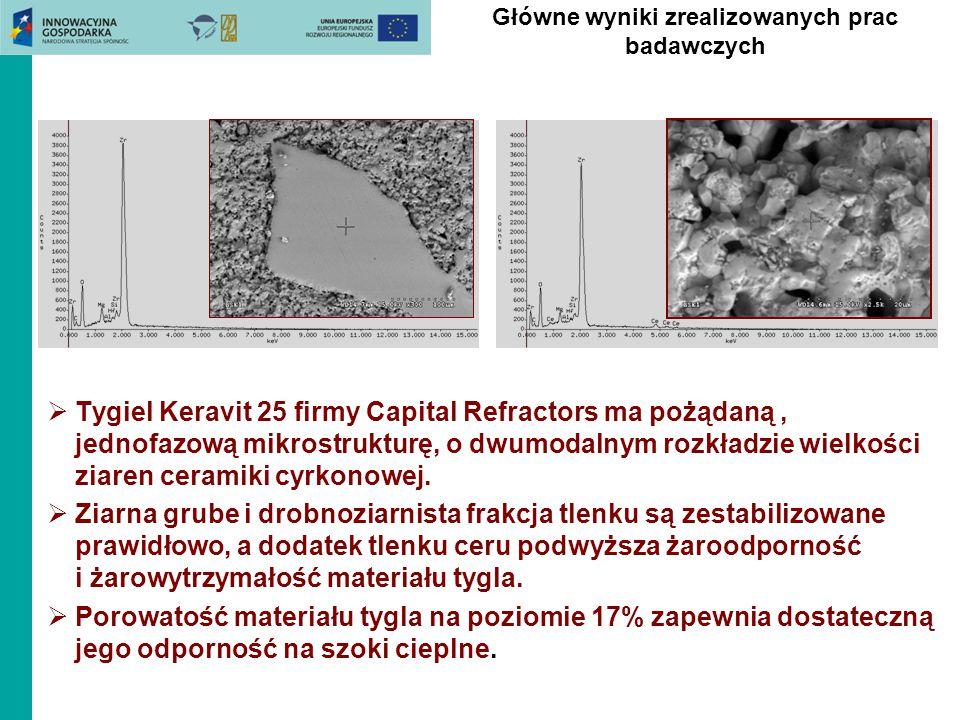 Główne wyniki zrealizowanych prac badawczych  Tygiel Keravit 25 firmy Capital Refractors ma pożądaną, jednofazową mikrostrukturę, o dwumodalnym rozkł