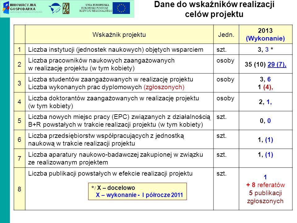 Wskaźnik projektuJedn. 2013 (Wykonanie) 1 Liczba instytucji (jednostek naukowych) objętych wsparciemszt. 3, 3 * 2 Liczba pracowników naukowych zaangaż