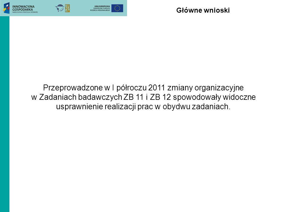 Główne wnioski Przeprowadzone w I półroczu 2011 zmiany organizacyjne w Zadaniach badawczych ZB 11 i ZB 12 spowodowały widoczne usprawnienie realizacji
