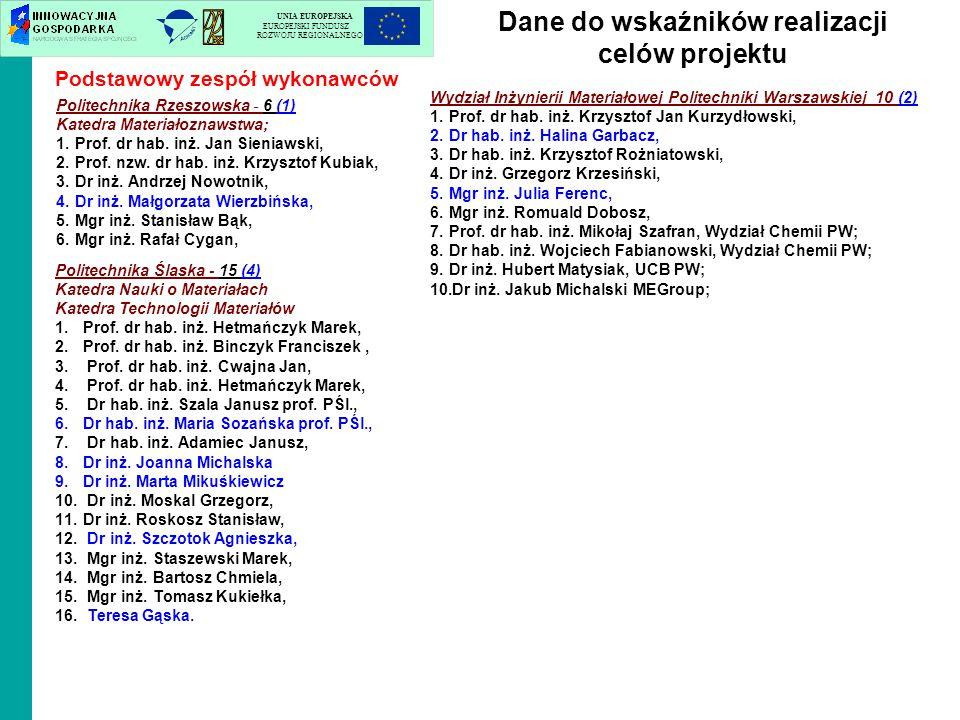 Politechnika Ślaska - 15 (4) Katedra Nauki o Materiałach Katedra Technologii Materiałów 1.Prof. dr hab. inż. Hetmańczyk Marek, 2.Prof. dr hab. inż. Bi