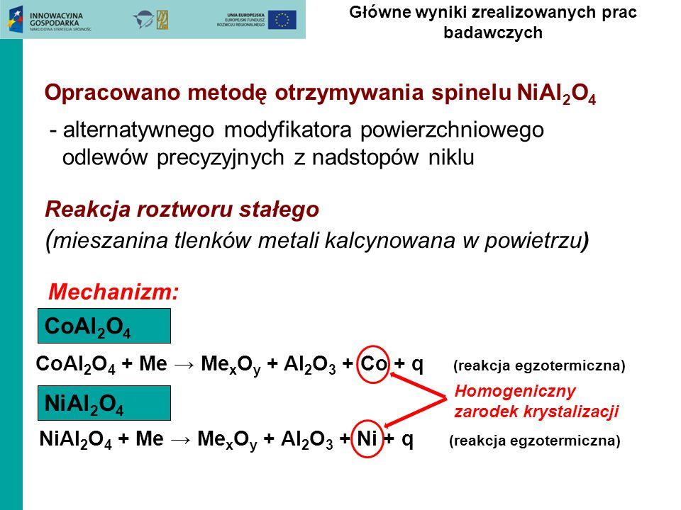 Opracowano metodę otrzymywania spinelu NiAl 2 O 4 - alternatywnego modyfikatora powierzchniowego odlewów precyzyjnych z nadstopów niklu Reakcja roztwo