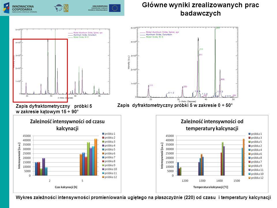 Główne wyniki zrealizowanych prac badawczych Wnioski: 1)Wysokotemperaturowa synteza mieszaniny tlenków metali (NiO i  Al 2 O 3 ) umożliwia otrzymanie spinelu NiAl 2 0 4.
