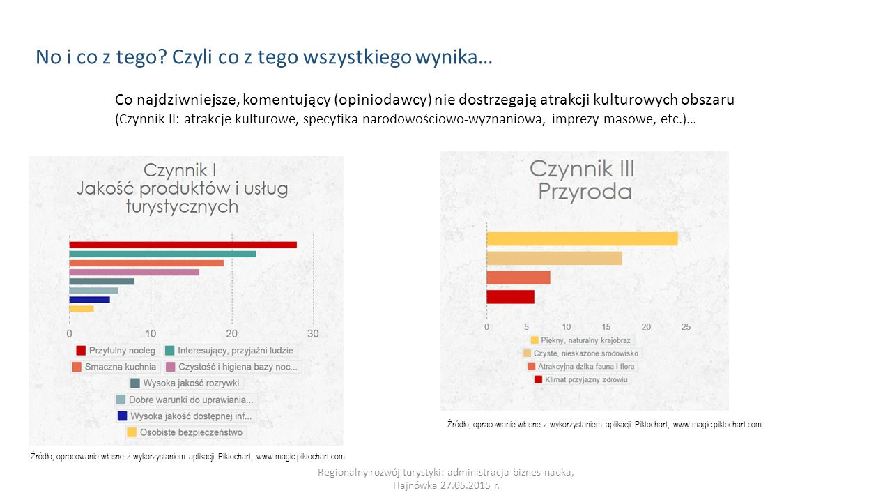 Regionalny rozwój turystyki: administracja-biznes-nauka, Hajnówka 27.05.2015 r. Co najdziwniejsze, komentujący (opiniodawcy) nie dostrzegają atrakcji
