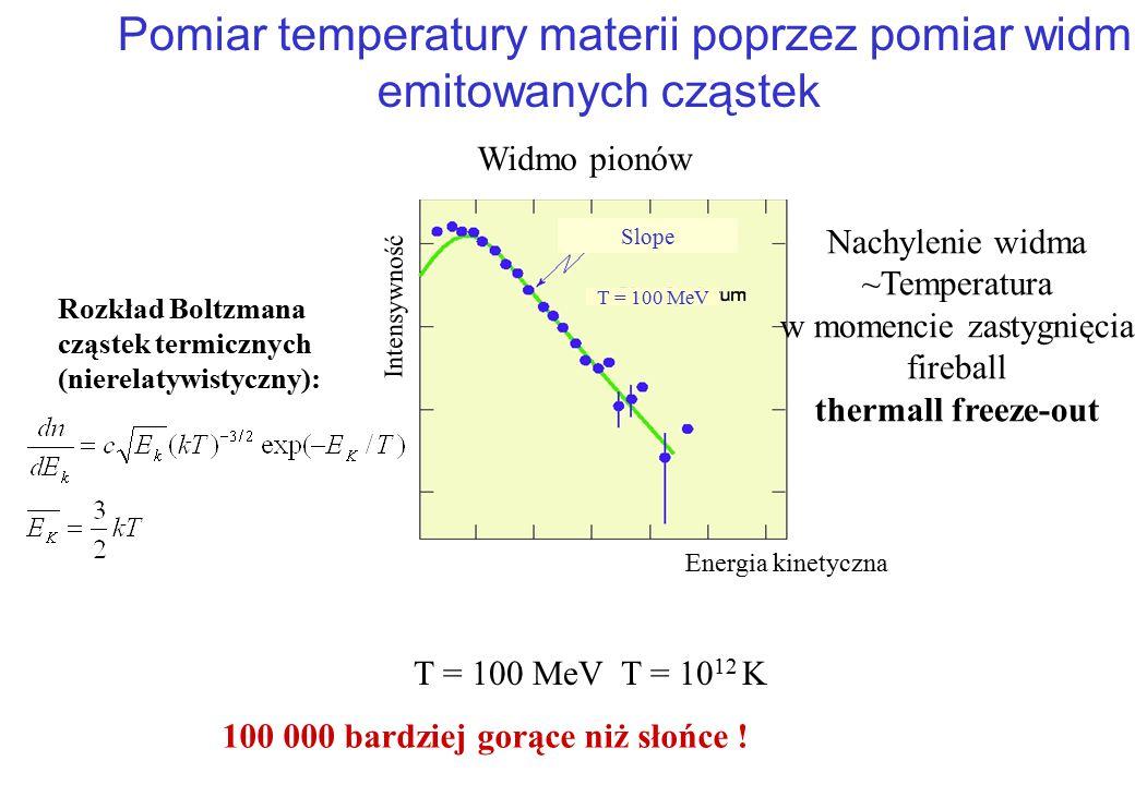 Pomiar temperatury powierzchni słońca T = 6000 K gęstośc fotonów = 4 ·10 12 Photon/cm 3 Widmo fotonów: rozkład bozonów Plancka długość fali (nm) Inten