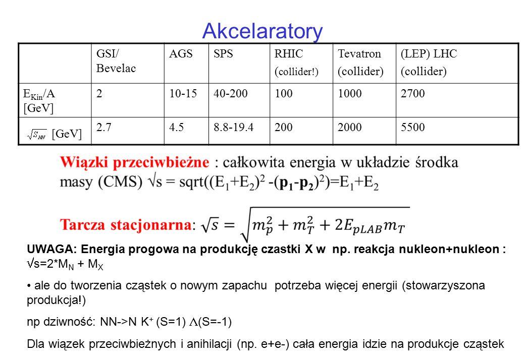 [GeV]√s NN GSI/Bevelac FAIR CERN RHIC LHC 10-30158 [A GeV] 17200 // 5.5 TeV! Bariony Hadrony(mez+barion) Partony(SQGP) ???? + partrony? 5-8 2 1-2
