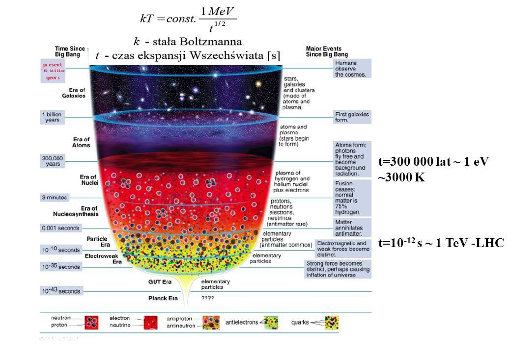 Back to big-bang 10 –6 sec 10 –4 sec 3 min 15 miliardów lat Quark-Gluon Plasma NukleonyJądra at.Atomy Dziś Natura Experiment Big-bang Podróż do począt