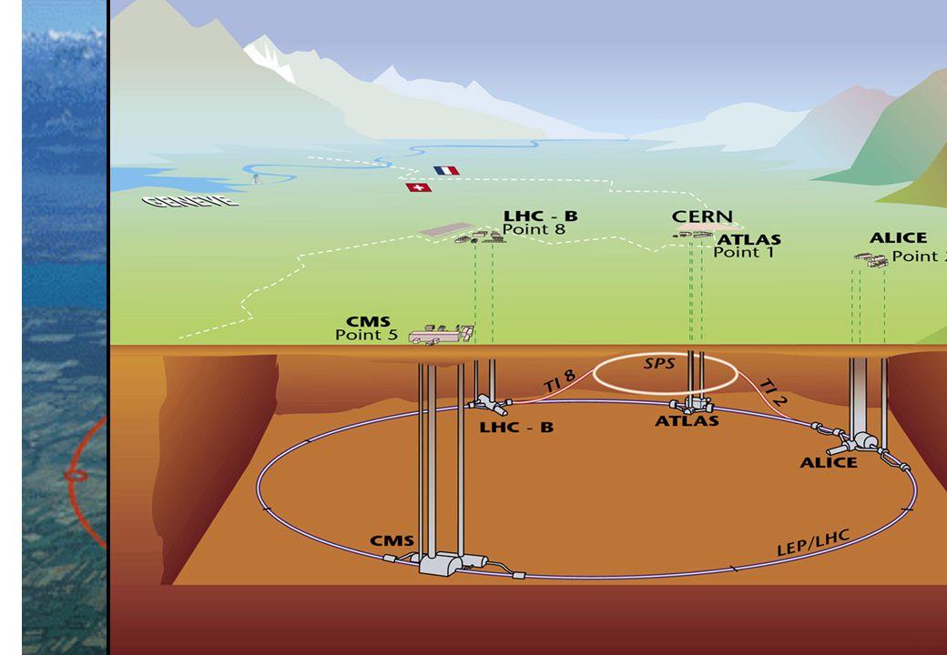 Największe akceleratory świata TEVATRON 20 km od Chicago 2 pierścienie protonów i antyprotonów p pronieniu R = 1km. Przyspiesza do energii 1 TeV (1000
