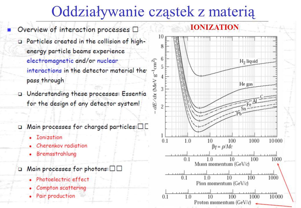 Detektory reakcji ciężkojonowych Detektory wiązek przeciwbieżnych – przykład detektor STAR (RHIC) Detektory dla tarcz stacjonarnych – przykład HADES (