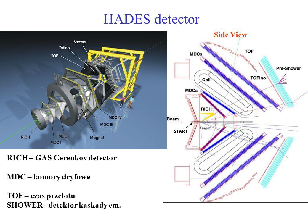 TPC Identyfikacja cząstek - STAR e, μ K p d π Pęd – z zakrzywienia toru w polu manetycznym