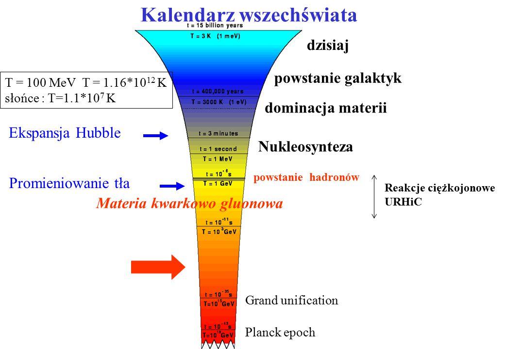 dzisiaj powstanie galaktyk dominacja materii Nukleosynteza Materia kwarkowo gluonowa powstanie hadronów Planck epoch Grand unification Hubble Expansion Kalendarz wszechświata Promieniowanie tła Ekspansja Hubble T = 100 MeV T = 1.16*10 12 K słońce : T=1.1*10 7 K Reakcje ciężkojonowe URHiC