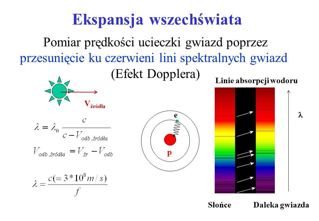 Ekspansja wszechświata Pomiar prędkości ucieczki gwiazd poprzez przesunięcie ku czerwieni lini spektralnych gwiazd (Efekt Dopplera) V źródła Słońce Daleka gwiazda Linie absorpcji wodoru p e