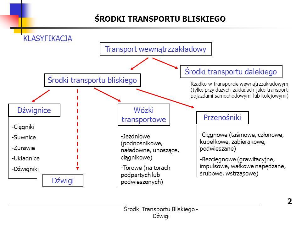 Środki Transportu Bliskiego - Dźwigi ŚRODKI TRANSPORTU BLISKIEGO 2 Środki transportu bliskiego Środki transportu dalekiego Transport wewnątrzzakładowy KLASYFIKACJA Dźwignice Wózki transportowe Przenośniki Rzadko w transporcie wewnątrzzakładowym (tylko przy dużych zakładach jako transport pojazdami samochodowymi lub kolejowymi) -Cięgniki -Suwnice -Żurawie -Układnice -Dźwigniki Dźwigi -Jezdniowe (podnośnikowe, naładowne, unoszące, ciągnikowe) -Torowe (na torach podpartych lub podwieszonych) -Cięgnowe (taśmowe, członowe, kubełkowe, zabierakowe, podwieszane) -Bezcięgnowe (grawitacyjne, impulsowe, wałkowe napędzane, śrubowe, wstrząsowe)