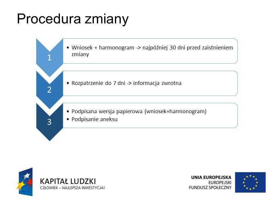 Procedura zmiany 1 Wniosek + harmonogram -> najpóźniej 30 dni przed zaistnieniem zmiany 2 Rozpatrzenie do 7 dni -> informacja zwrotna 3 Podpisana wersja papierowa (wniosek+harmonogram) Podpisanie aneksu