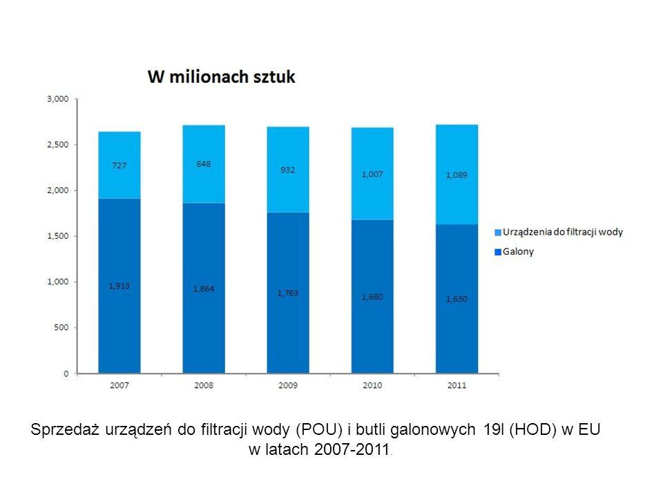 Sprzedaż urządzeń do filtracji wody (POU) i butli galonowych 19l (HOD) w EU w latach 2007-2011.