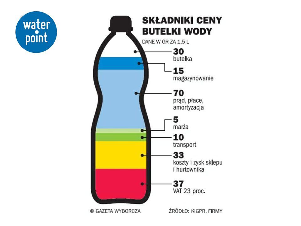 Woda w dużych pojemnikach -dystrybutory galonowe Uciążliwa obsługa, magazynowanie butli, konieczność tworzenia zamówień, opóźnienia w dostawach Szkodliwy dla środowiska transport samochodowy Problemy z czystością opakowań wielorazowego użytku (glony, pleśnie) Długotrwałe przechowywanie wody w plastiku -migracja szkodliwych związków chemicznych w tym bisfenolu A Problemy higieniczne (powietrze z otoczenia migruje do butli – duże ryzyko wtórnego skażenia) Uciążliwa obsługa – montaż butli na dystrybutorze Wysokie koszty (rozlew+magazynowanie+transport+podatki)